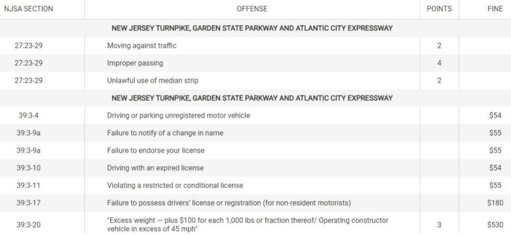NJ traffic violation Codes and fines